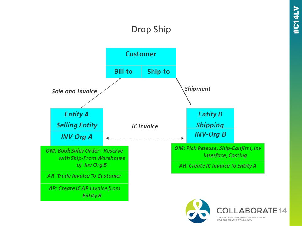 Customer Entity A Selling Entity INV-Org A Bill-toShip-to Entity B Shipping Entity INV-Org B OM: Book Sales Order - Reserve with Ship-From Warehouse of Inv Org B AR: Trade Invoice To Customer OM: Pick Release, Ship-Confirm, Inv Interface, Costing AR: Create IC Invoice To Entity A AP: Create IC AP Invoice from Entity B Drop Ship IC Invoice Sale and Invoice Shipment