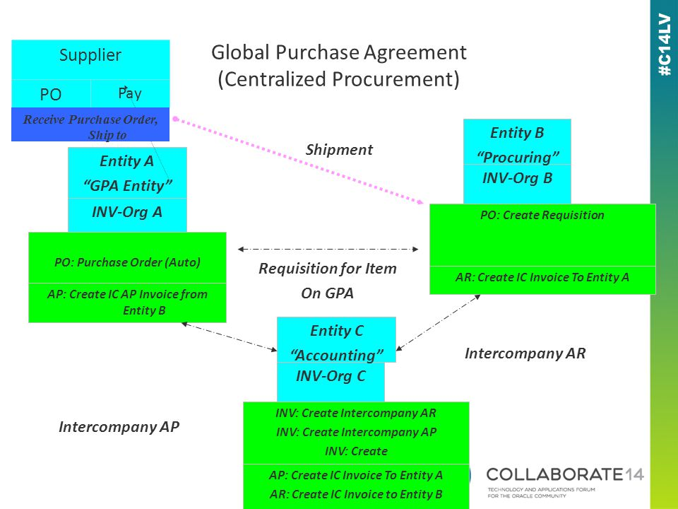Global Purchase Agreement (Centralized Procurement) Supplier Entity A GPA Entity INV-Org A PO Pay INV-Org B PO: Purchase Order (Auto) PO: Create Requisition AR: Create IC Invoice To Entity A AP: Create IC AP Invoice from Entity B Receive Purchase Order, Ship to Shipment Entity B Procuring Requisition for Item On GPA INV-Org C INV: Create Intercompany AR INV: Create Intercompany AP INV: Create AP: Create IC Invoice To Entity A AR: Create IC Invoice to Entity B Entity C Accounting Intercompany AR Intercompany AP
