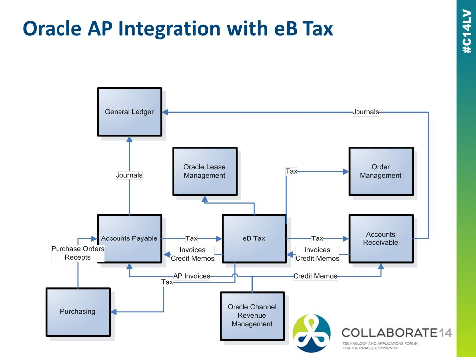 Oracle AP Integration with eB Tax