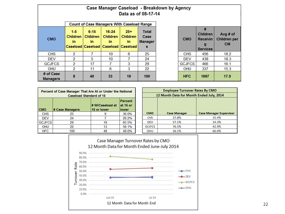 Caseload Census by Case Management Organization Data as of 08-17-14 21