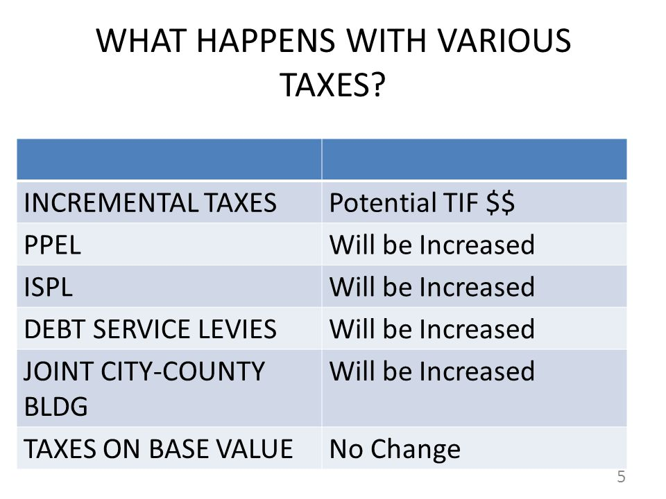 WHAT HAPPENS WITH VARIOUS TAXES.