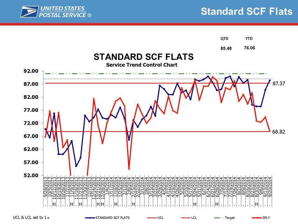 Standard SCF Flats