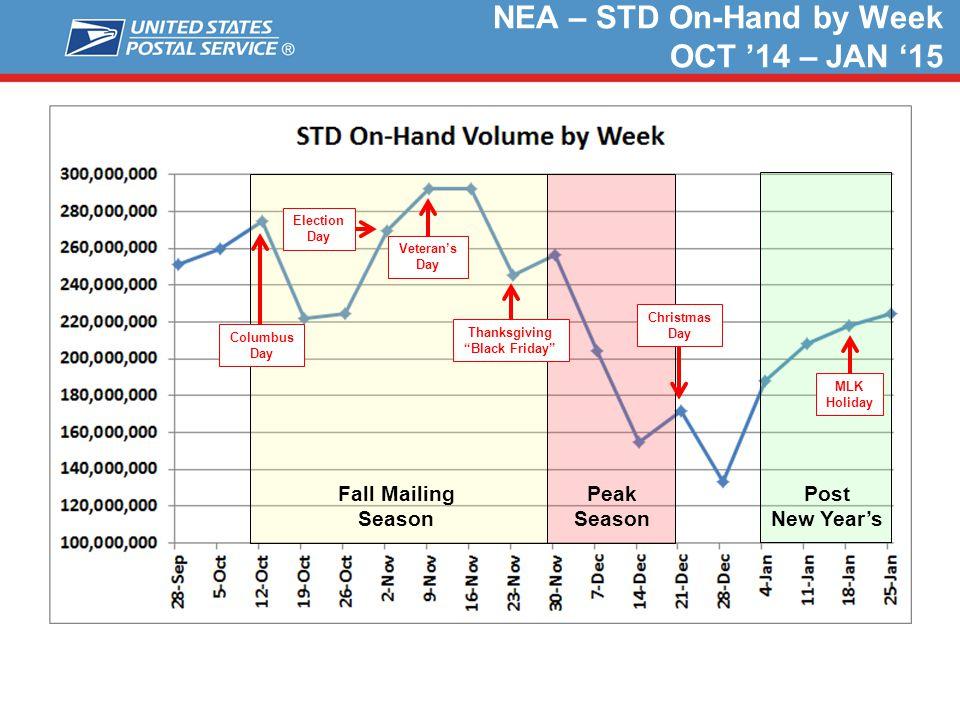 "NEA – STD On-Hand by Week OCT '14 – JAN '15 Peak Season Fall Mailing Season Columbus Day Veteran's Day Thanksgiving ""Black Friday"" Christmas Day Post"