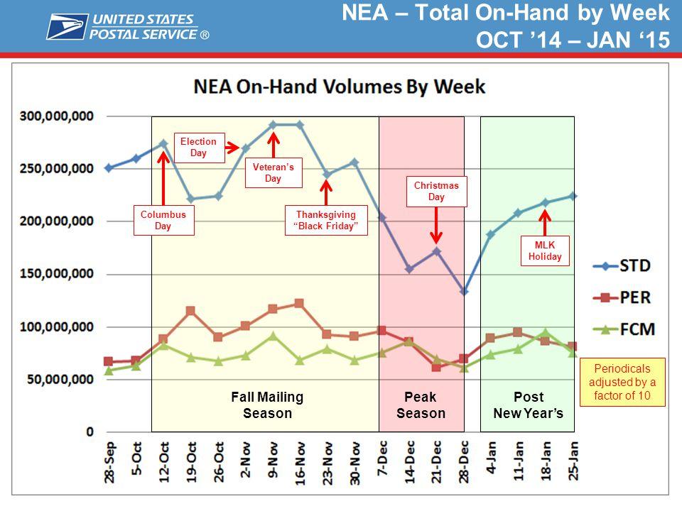 "NEA – Total On-Hand by Week OCT '14 – JAN '15 Peak Season Fall Mailing Season Columbus Day Veteran's Day Thanksgiving ""Black Friday"" Christmas Day Pos"