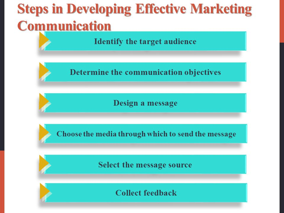 Steps in Developing Effective Marketing Communication Identify the target audience Determine the communication objectives Design a message Choose the media through which to send the message Select the message source Collect feedback