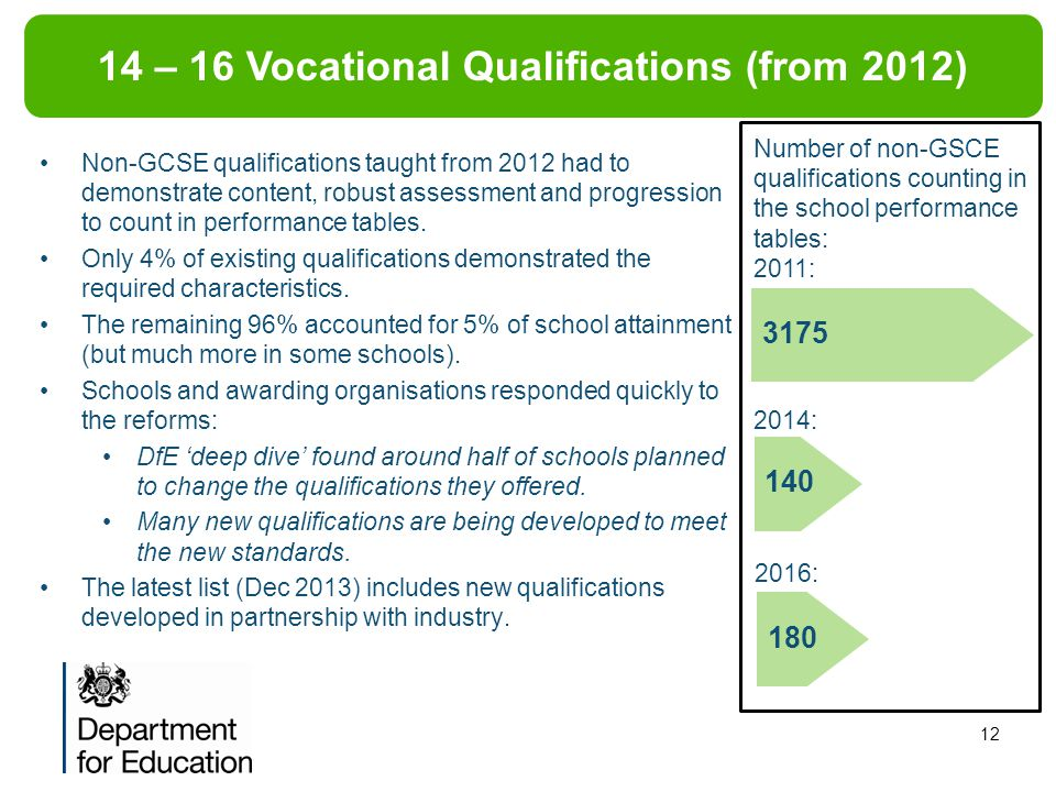 12 Non-GCSE qualifications taught from 2012 had to demonstrate content, robust assessment and progression to count in performance tables.