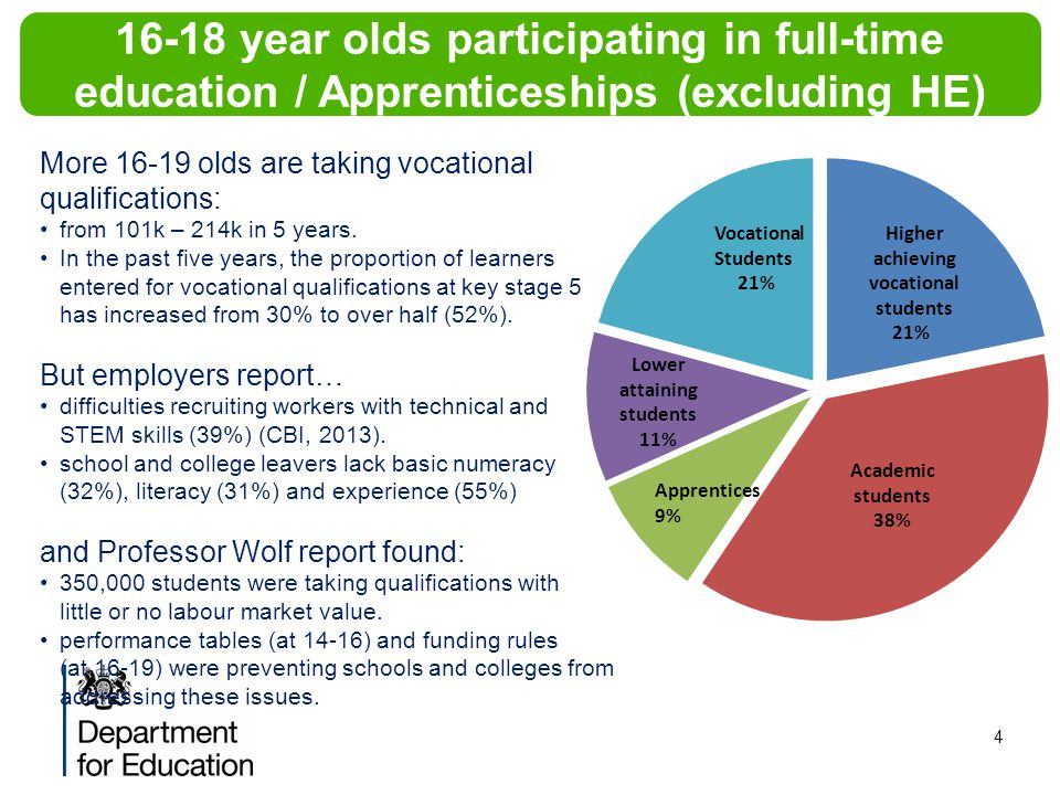 4 The popularity of vocational qualifications continues to grow 16-18 year olds participating in full-time education / Apprenticeships (excluding HE) Higher achieving vocational students 21% Vocational Students 21% More 16-19 olds are taking vocational qualifications: from 101k – 214k in 5 years.
