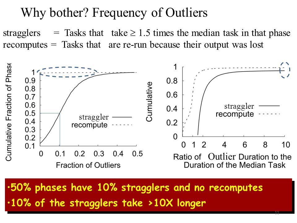 stragglers = Tasks that take  1.5 times the median task in that phase recomputes = Tasks that are re-run because their output was lost 50% phases have 10% stragglers and no recomputes 10% of the stragglers take >10X longer 50% phases have 10% stragglers and no recomputes 10% of the stragglers take >10X longer Why bother.