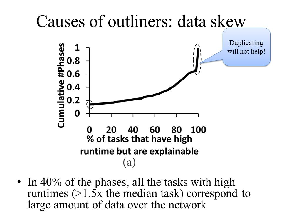 Causes of outliners: data skew In 40% of the phases, all the tasks with high runtimes (>1.5x the median task) correspond to large amount of data over the network Duplicating will not help!