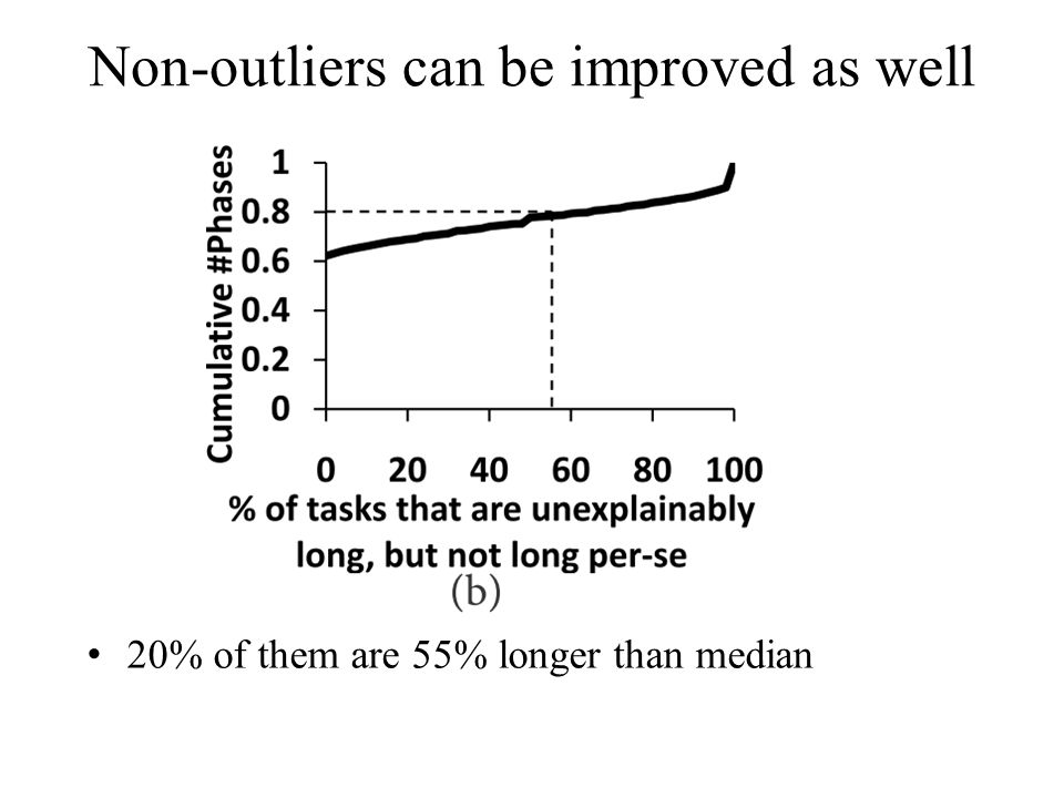 Non-outliers can be improved as well 20% of them are 55% longer than median
