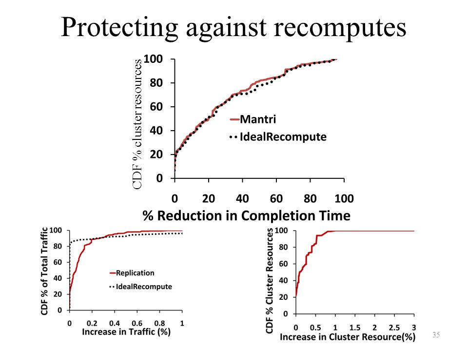 Protecting against recomputes CDF % cluster resources 35