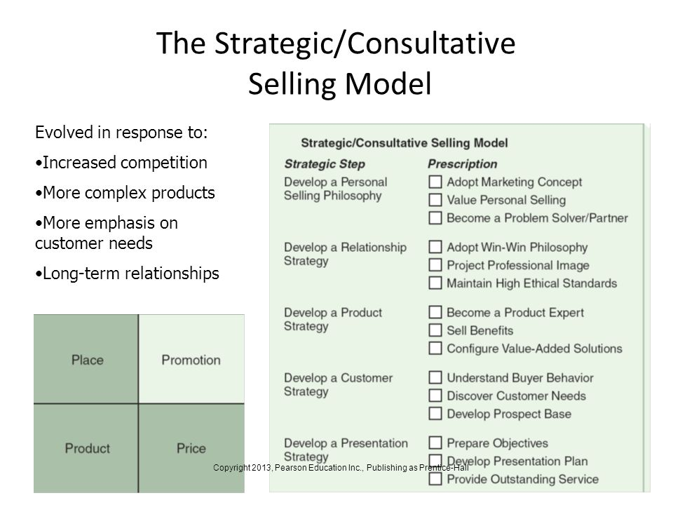 The Strategic/Consultative Selling Model 14-14 Evolved in response to: Increased competition More complex products More emphasis on customer needs Lon