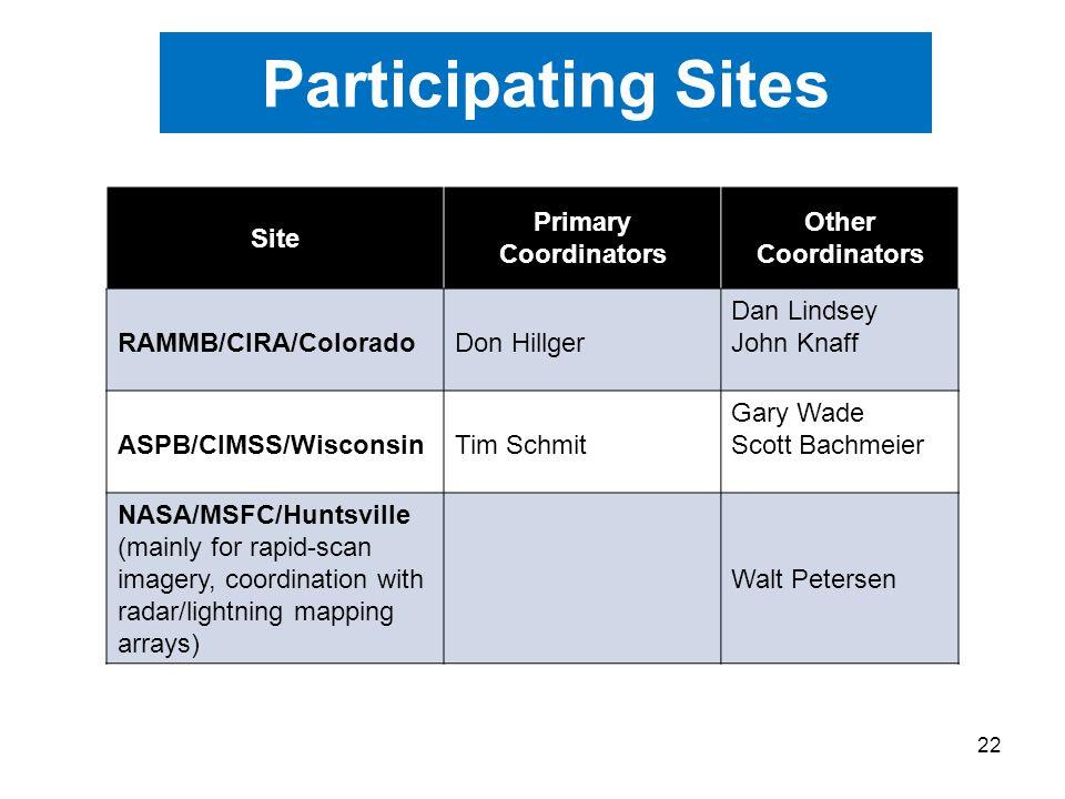 22 Participating Sites Site Primary Coordinators Other Coordinators RAMMB/CIRA/ColoradoDon Hillger Dan Lindsey John Knaff ASPB/CIMSS/WisconsinTim Schmit Gary Wade Scott Bachmeier NASA/MSFC/Huntsville (mainly for rapid-scan imagery, coordination with radar/lightning mapping arrays) Walt Petersen