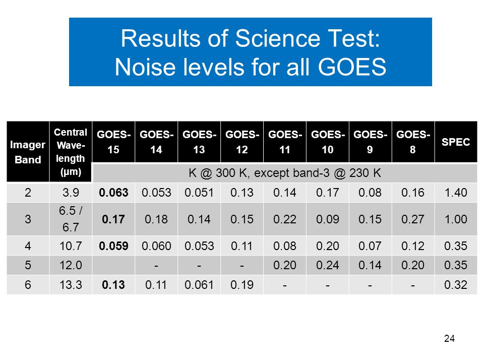 Results of Science Test: Noise levels for all GOES Imager Band Central Wave- length (μm) GOES- 15 GOES- 14 GOES- 13 GOES- 12 GOES- 11 GOES- 10 GOES- 9 GOES- 8 SPEC K @ 300 K, except band-3 @ 230 K 23.90.0630.0530.0510.130.140.170.080.161.40 3 6.5 / 6.7 0.170.180.140.150.220.090.150.271.00 410.70.0590.0600.0530.110.080.200.070.120.35 512.0---0.200.240.140.200.35 613.30.130.110.0610.19----0.32 24