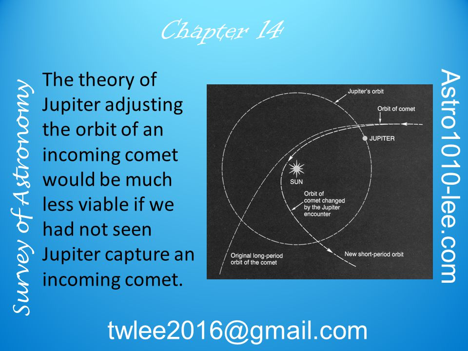 Survey of Astronomy Astro1010-lee.com twlee2016@gmail.com Chapter 14 The theory of Jupiter adjusting the orbit of an incoming comet would be much less