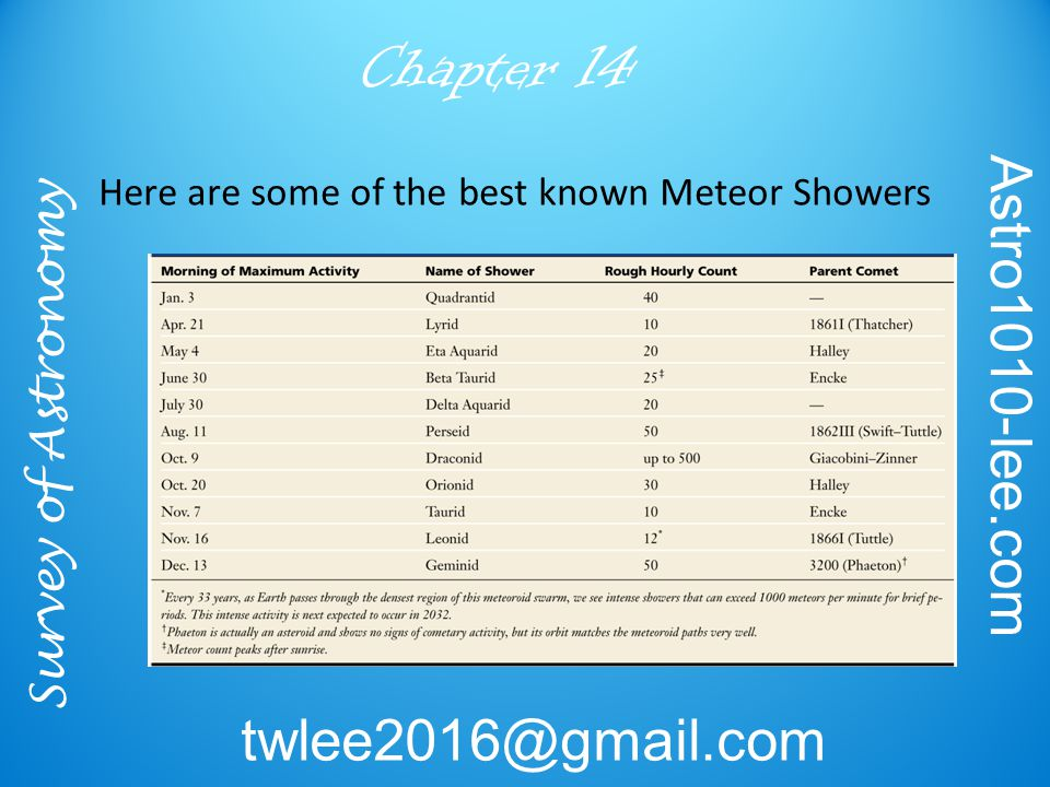 Survey of Astronomy Astro1010-lee.com twlee2016@gmail.com Chapter 14 Here are some of the best known Meteor Showers