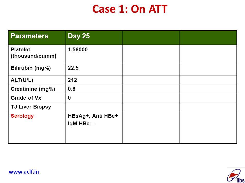 ParametersDay 25 Platelet (thousand/cumm) 1,56000 Bilirubin (mg%)22.5 ALT(U/L)212 Creatinine (mg%)0.8 Grade of Vx0 TJ Liver Biopsy SerologyHBsAg+, Ant