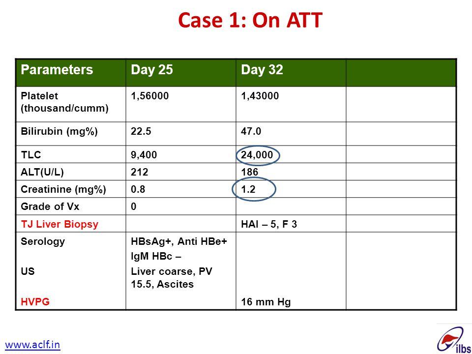 ParametersDay 25Day 32 Platelet (thousand/cumm) 1,560001,43000 Bilirubin (mg%)22.547.0 TLC9,40024,000 ALT(U/L)212186 Creatinine (mg%)0.81.2 Grade of V