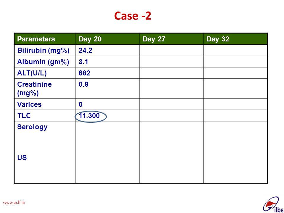 www.aclf.in ParametersDay 20Day 27Day 32 Bilirubin (mg%)24.2 Albumin (gm%)3.1 ALT(U/L)682 Creatinine (mg%) 0.8 Varices0 TLC11.300 Serology US Case -2