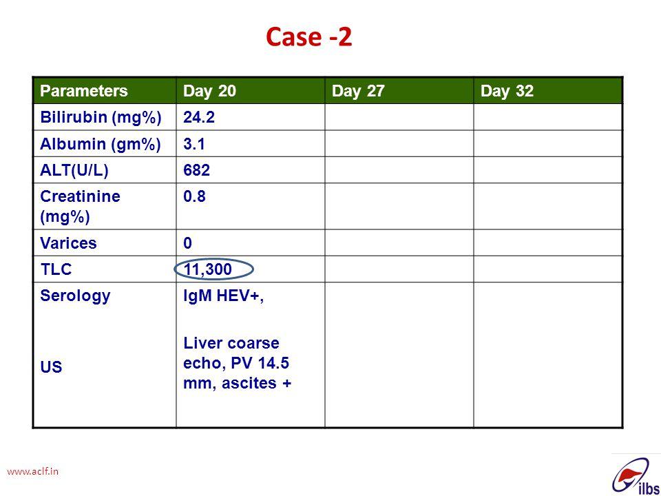 www.aclf.in ParametersDay 20Day 27Day 32 Bilirubin (mg%)24.2 Albumin (gm%)3.1 ALT(U/L)682 Creatinine (mg%) 0.8 Varices0 TLC11,300 Serology US IgM HEV+