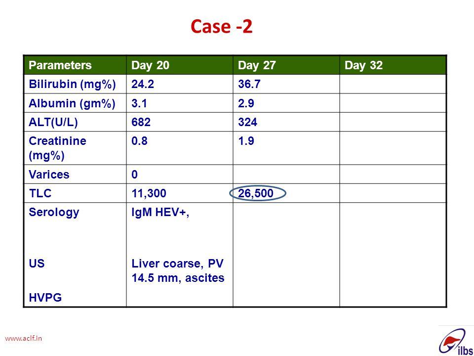 www.aclf.in ParametersDay 20Day 27Day 32 Bilirubin (mg%)24.236.7 Albumin (gm%)3.12.9 ALT(U/L)682324 Creatinine (mg%) 0.81.9 Varices0 TLC11,30026,500 S