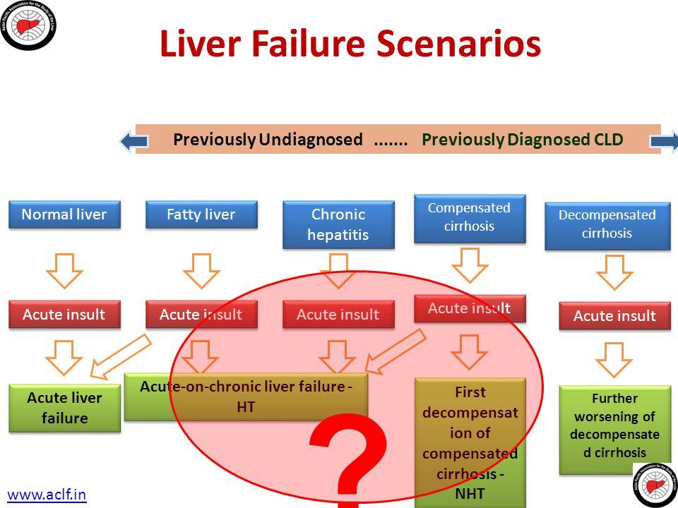 Liver Failure Scenarios Previously Undiagnosed....... Previously Diagnosed CLD Normal liver Acute insult Acute liver failure Decompensated cirrhosis A