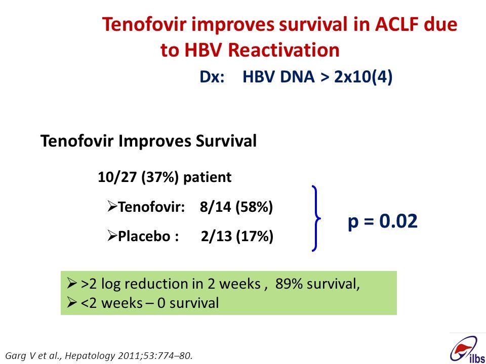 Results: Survival after 12 wks Tenofovir Improves Survival 10/27 (37%) patient  Tenofovir: 8/14 (58%)  Placebo : 2/13 (17%) p = 0.02 Tenofovir impro