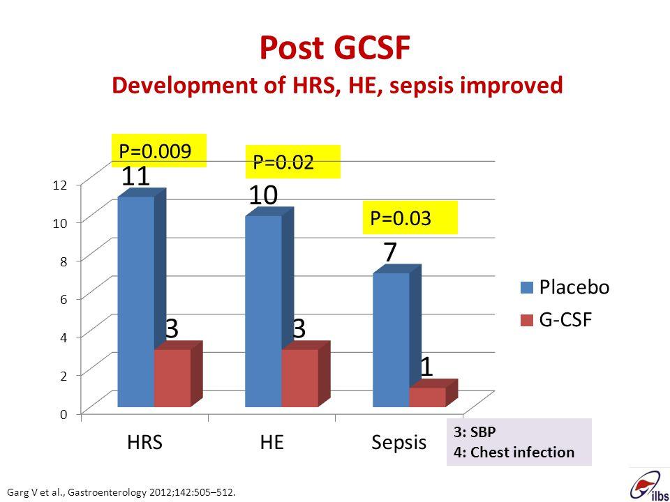 Post GCSF Development of HRS, HE, sepsis improved P=0.009 P=0.02 P=0.03 3: SBP 4: Chest infection Garg V et al., Gastroenterology 2012;142:505–512.