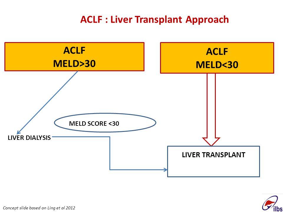 60 ACLF MELD>30 LIVER DIALYSIS ACLF MELD<30 LIVER TRANSPLANT MELD SCORE <30 ACLF : Liver Transplant Approach Concept slide based on Ling et al 2012