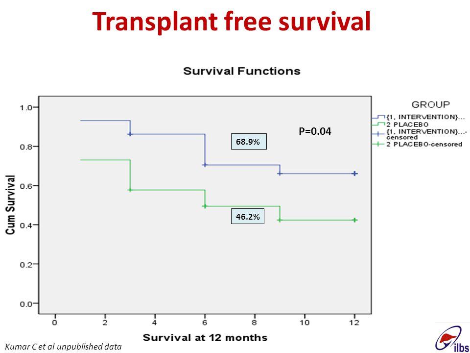 Transplant free survival 68.9% 46.2% P=0.04 Kumar C et al unpublished data