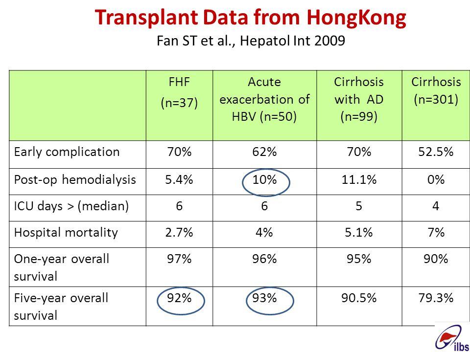 FHF (n=37) Acute exacerbation of HBV (n=50) Cirrhosis with AD (n=99) Cirrhosis (n=301) Early complication70%62%70%52.5% Post-op hemodialysis5.4%10%11.