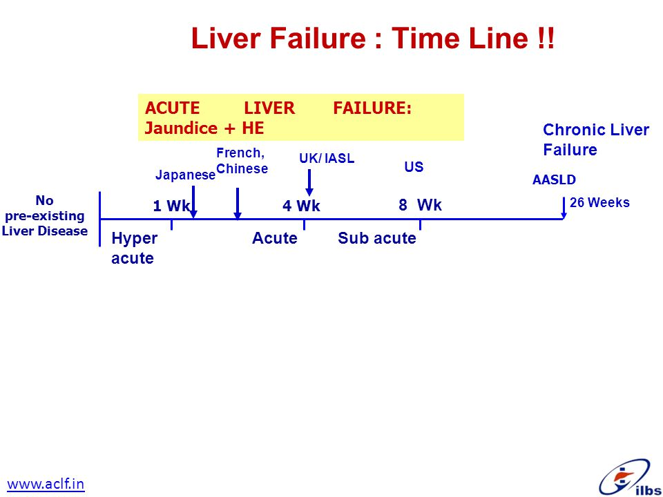 Liver Failure : Time Line !! AASLD 1 Wk 4 Wk No pre-existing Liver Disease ACUTE LIVER FAILURE Hyper Acute Sub acute acute ACUTE LIVER FAILURE: Jaundi