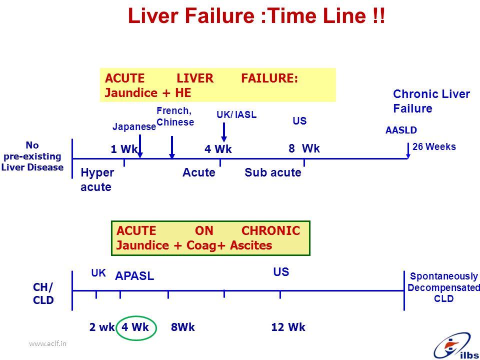 Liver Failure :Time Line !! AASLD 1 Wk 4 Wk No pre-existing Liver Disease ACUTE LIVER FAILURE Hyper Acute Sub acute acute ACUTE LIVER FAILURE: Jaundic