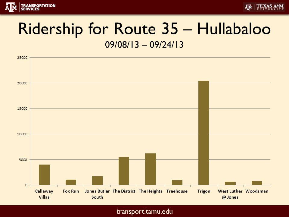 transport.tamu.edu Ridership for Route 35 – Hullabaloo 09/08/13 – 09/24/13