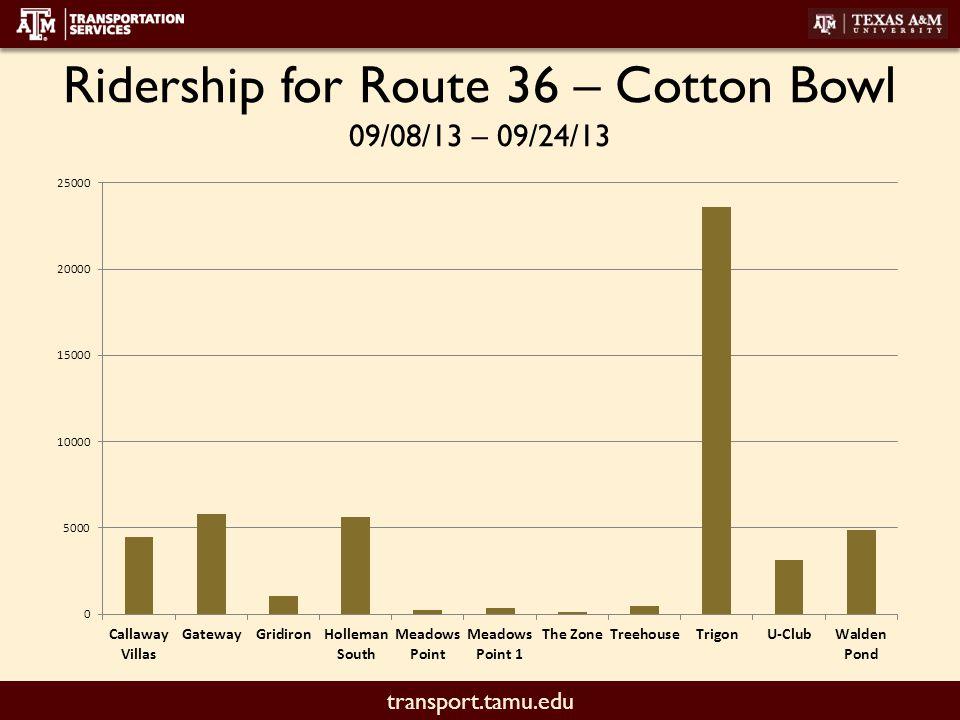 transport.tamu.edu Ridership for Route 36 – Cotton Bowl 09/08/13 – 09/24/13