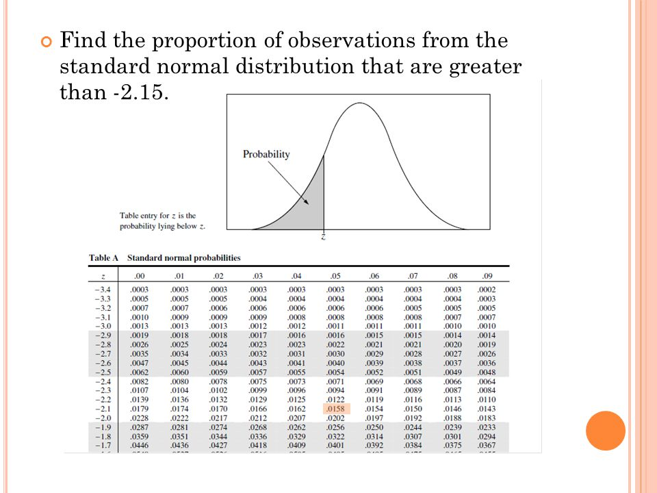 Find the proportion of observations from the standard normal distribution that are greater than -2.15.