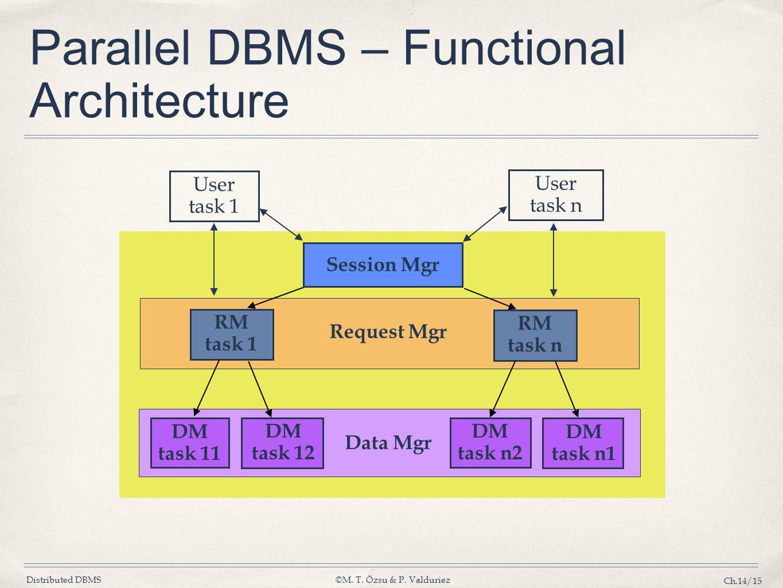 Distributed DBMS©M. T. Özsu & P.