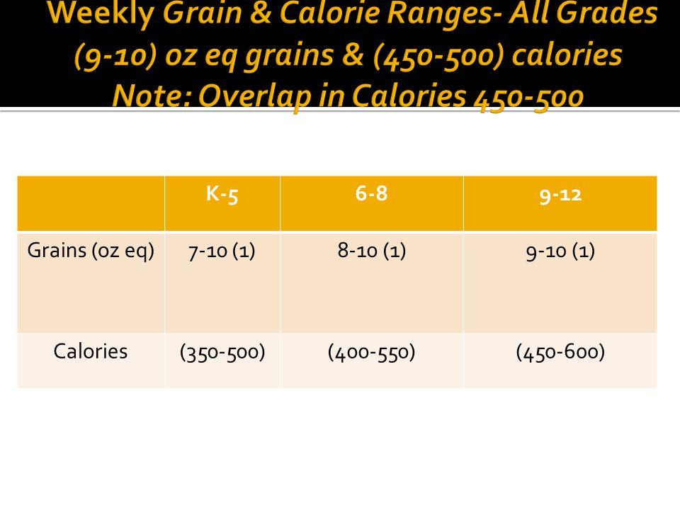K-56-89-12 Grains (oz eq)7-10 (1)8-10 (1)9-10 (1) Calories(350-500)(400-550)(450-600)