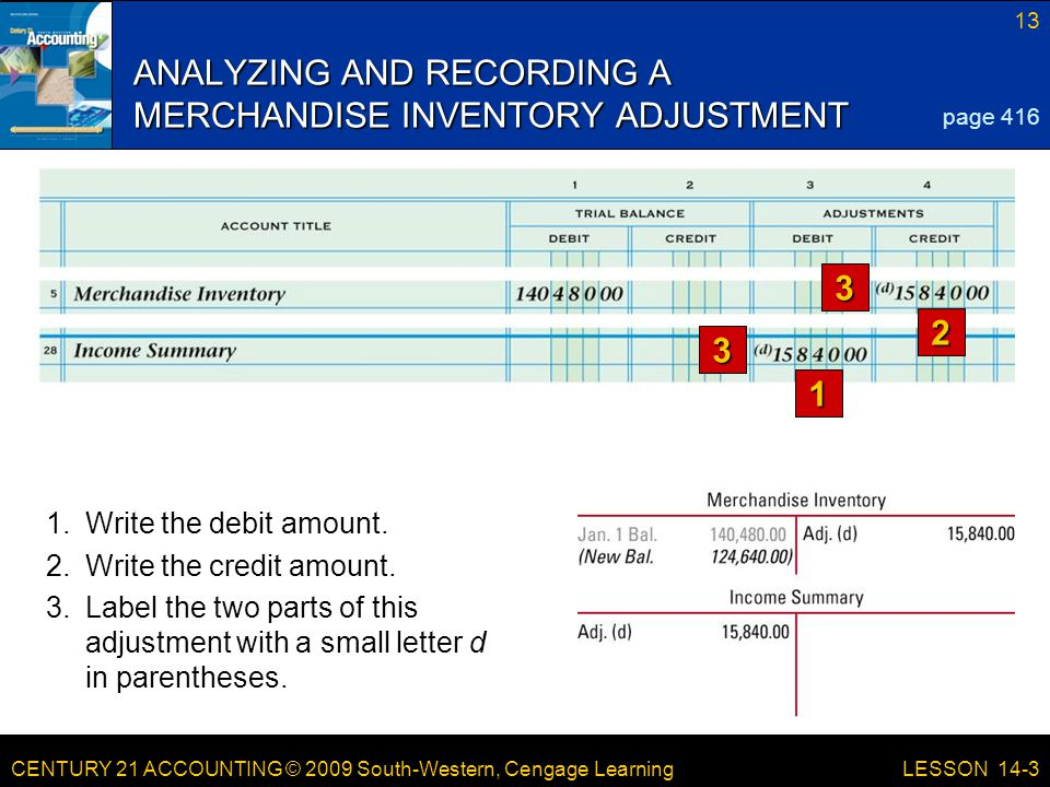 CENTURY 21 ACCOUNTING © 2009 South-Western, Cengage Learning 13 LESSON 14-3 ANALYZING AND RECORDING A MERCHANDISE INVENTORY ADJUSTMENT 1 2 3 3 page 416 1.Write the debit amount.