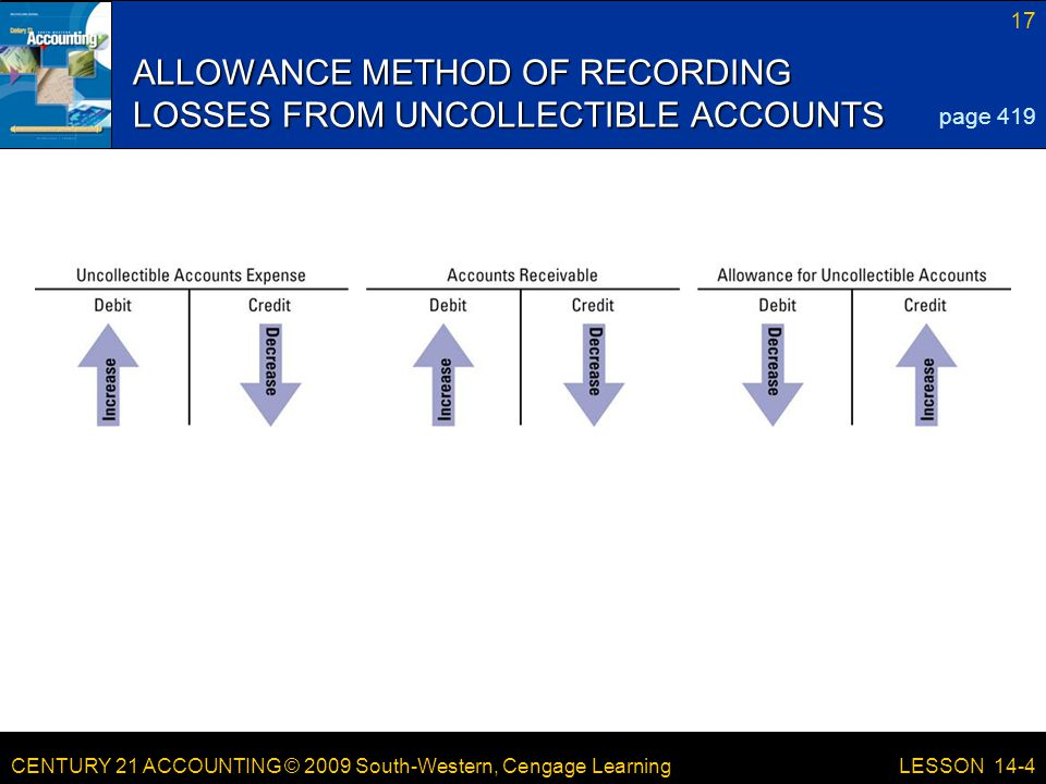 CENTURY 21 ACCOUNTING © 2009 South-Western, Cengage Learning 17 LESSON 14-4 ALLOWANCE METHOD OF RECORDING LOSSES FROM UNCOLLECTIBLE ACCOUNTS page 419