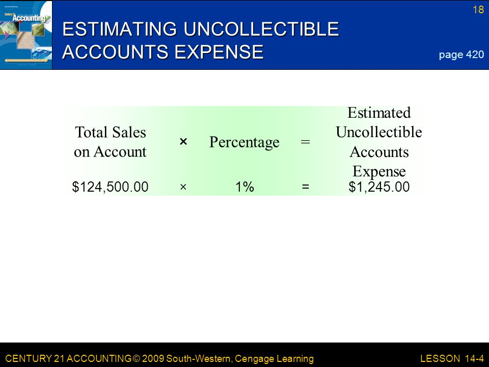 CENTURY 21 ACCOUNTING © 2009 South-Western, Cengage Learning 18 LESSON 14-4 Estimated Uncollectible Accounts Expense =Percentage× Total Sales on Account $1,245.00=1%×$124,500.00 ESTIMATING UNCOLLECTIBLE ACCOUNTS EXPENSE page 420