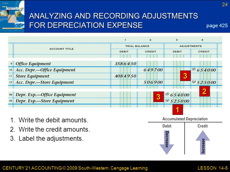 CENTURY 21 ACCOUNTING © 2009 South-Western, Cengage Learning 24 LESSON 14-5 ANALYZING AND RECORDING ADJUSTMENTS FOR DEPRECIATION EXPENSE page 425 1 2 3 3 1.Write the debit amounts.