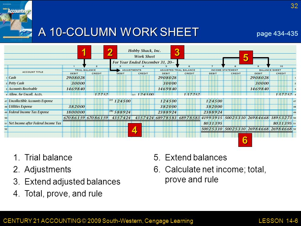 CENTURY 21 ACCOUNTING © 2009 South-Western, Cengage Learning 32 LESSON 14-6 A 10-COLUMN WORK SHEET page 434-435 1.Trial balance 4 6 23 5 5.Extend balances 2.Adjustments 3.Extend adjusted balances 4.Total, prove, and rule 6.Calculate net income; total, prove and rule 1