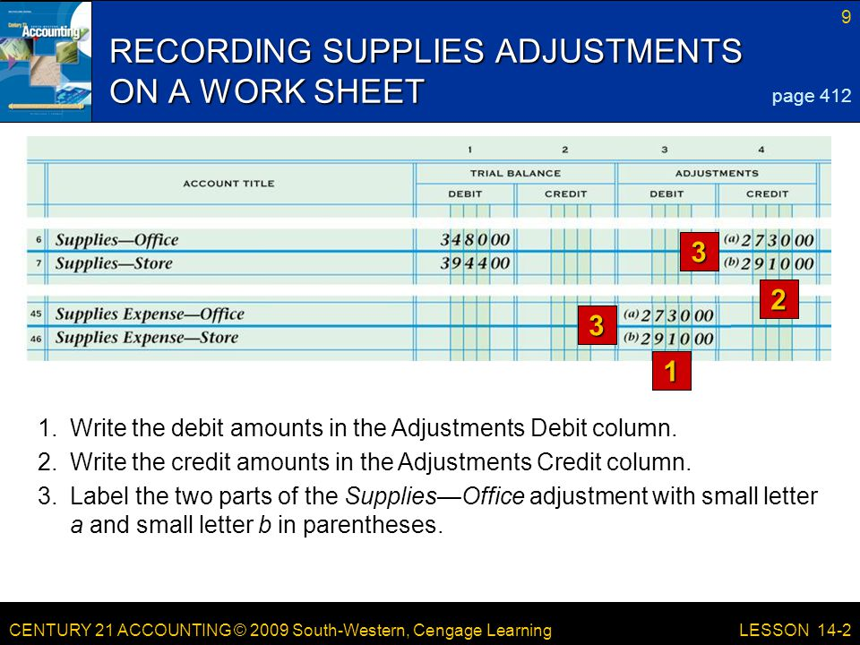 CENTURY 21 ACCOUNTING © 2009 South-Western, Cengage Learning 9 LESSON 14-2 RECORDING SUPPLIES ADJUSTMENTS ON A WORK SHEET page 412 2 1 1.Write the debit amounts in the Adjustments Debit column.