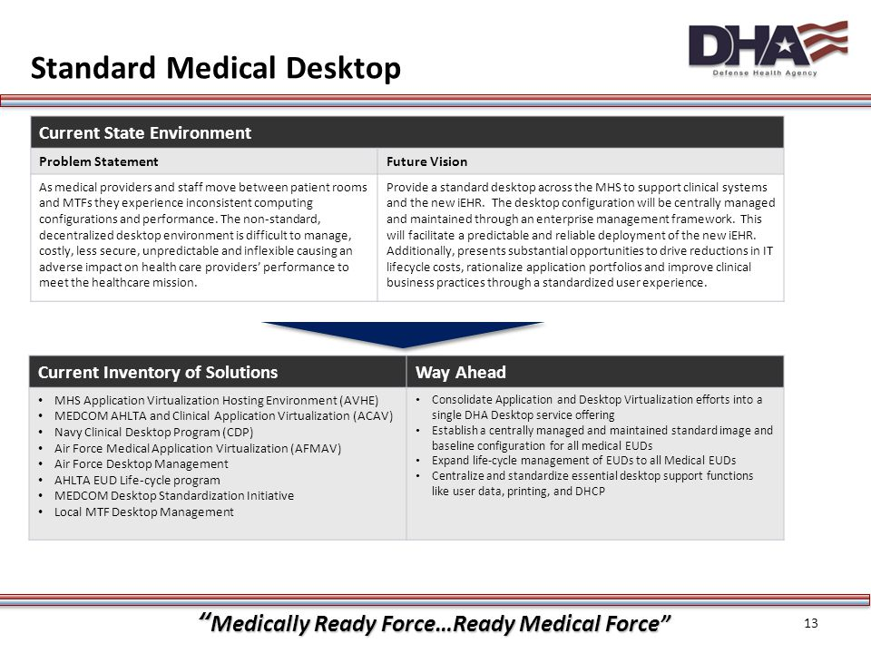 """""""Medically Ready Force…Ready Medical Force"""" Standard Medical Desktop 13 Current State Environment Problem StatementFuture Vision As medical providers"""
