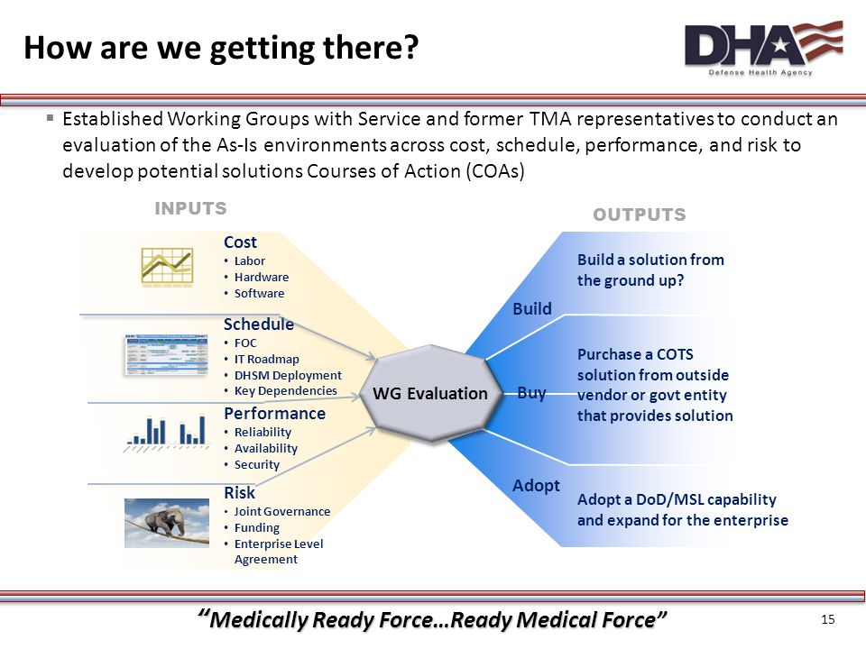 """""""Medically Ready Force…Ready Medical Force"""" How are we getting there? 15  Established Working Groups with Service and former TMA representatives to c"""