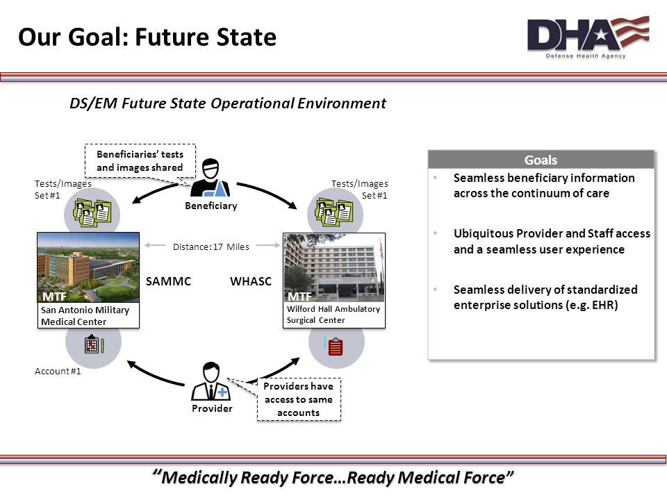 """""""Medically Ready Force…Ready Medical Force"""" 17 Our Goal: Future State DS/EM Future State Operational Environment San Antonio Military Medical Center W"""