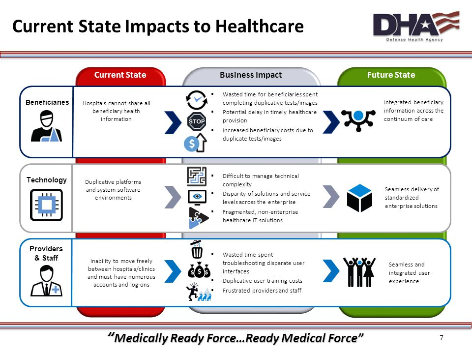 Medically Ready Force…Ready Medical Force Medical Technical Infrastructure Objectives 8 Improve the quality of health care by implementing a single IT infrastructure from Desktop to Datacenter (D2D) Eliminate IT redundancies across the enterprise to maximize effectiveness and achieve financial efficiencies Increase IT responsiveness and agility through a centrally managed and maintained technical architecture to support the military medical community Implement first in the Pacific Northwest to support the EHR deployment and continue to deploy in advance of the program