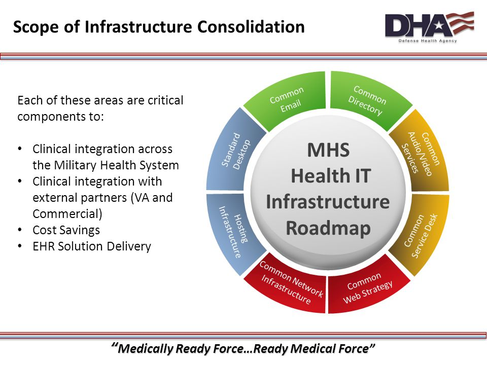 """""""Medically Ready Force…Ready Medical Force"""" Scope of Infrastructure Consolidation Common Email Common Directory Common Audio/Video Services Common Ser"""