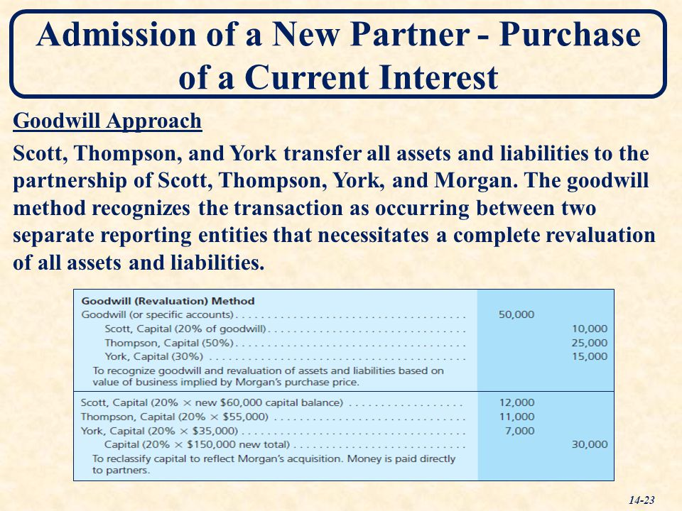 Admission of a New Partner - Purchase of a Current Interest 14-23 Goodwill Approach Scott, Thompson, and York transfer all assets and liabilities to t